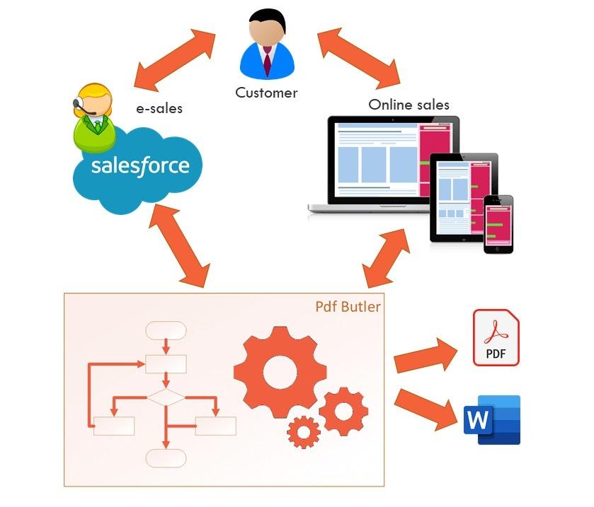 PDF generation app for saleforce